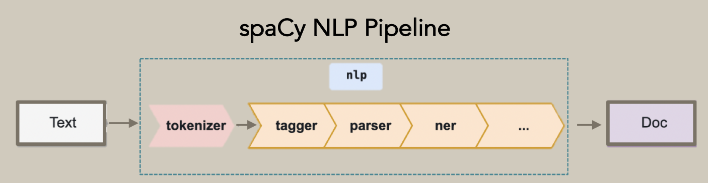 spaCy NLP Pipeline