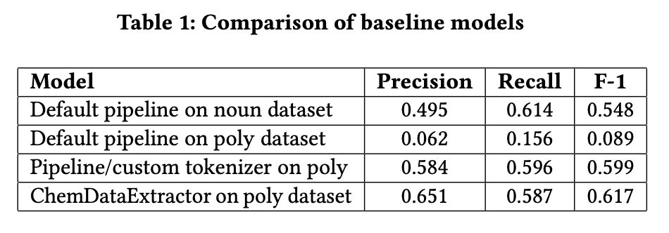 Comparison of Baseline Models